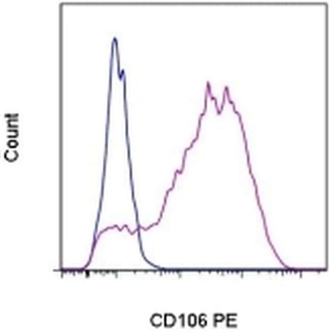 CD106 (VCAM-1) Antibody in Flow Cytometry (Flow)