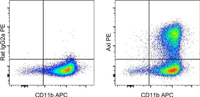 Axl Antibody in Flow Cytometry (Flow)