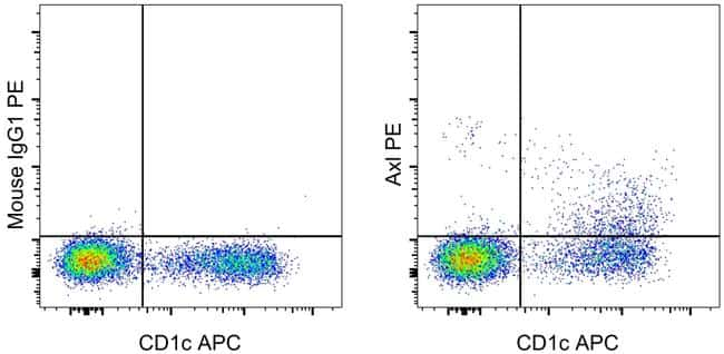 Axl Antibody in Flow Cytometry (Flow)