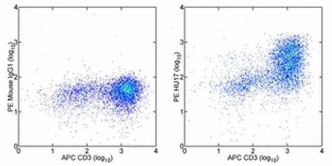 CD109 Antibody in Flow Cytometry (Flow)
