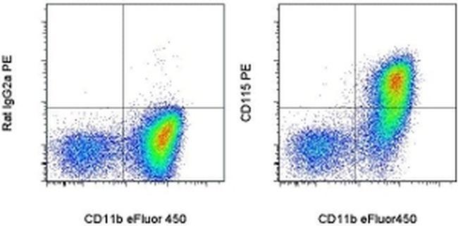 CD115 (c-fms) Antibody in Flow Cytometry (Flow)