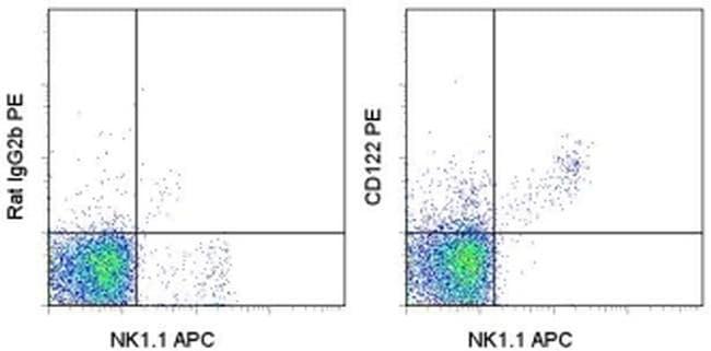 CD122 Antibody in Flow Cytometry (Flow)