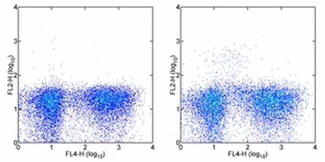 CD123 Antibody in Flow Cytometry (Flow)