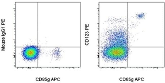CD123 Antibody in Flow Cytometry (Flow)