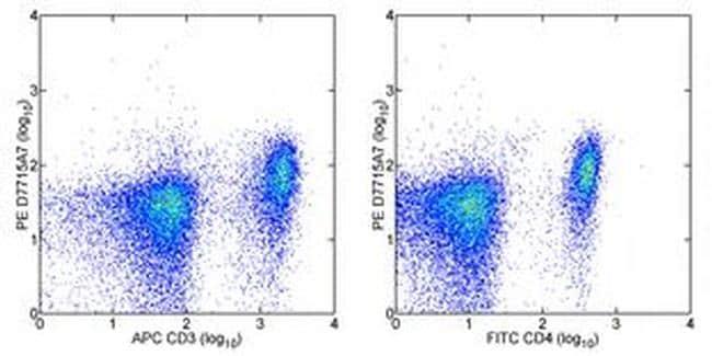 CD126 Antibody in Flow Cytometry (Flow)