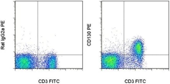 GP130 Antibody in Flow Cytometry (Flow)