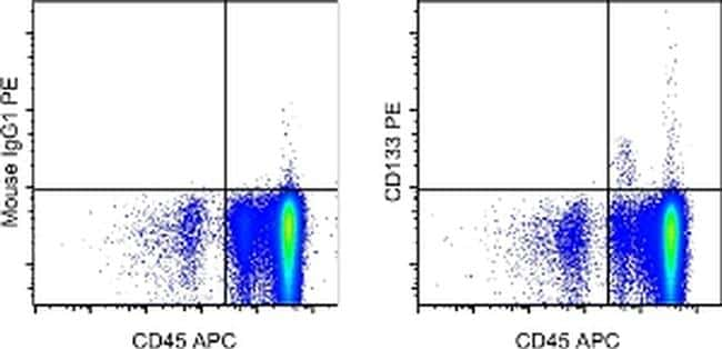 CD133 (Prominin-1) Antibody in Flow Cytometry (Flow)