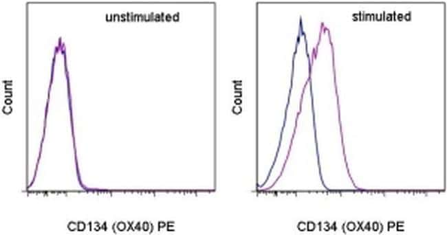 CD134 (OX40) Antibody in Flow Cytometry (Flow)