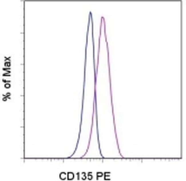 CD135 (Flt3) Antibody in Flow Cytometry (Flow)