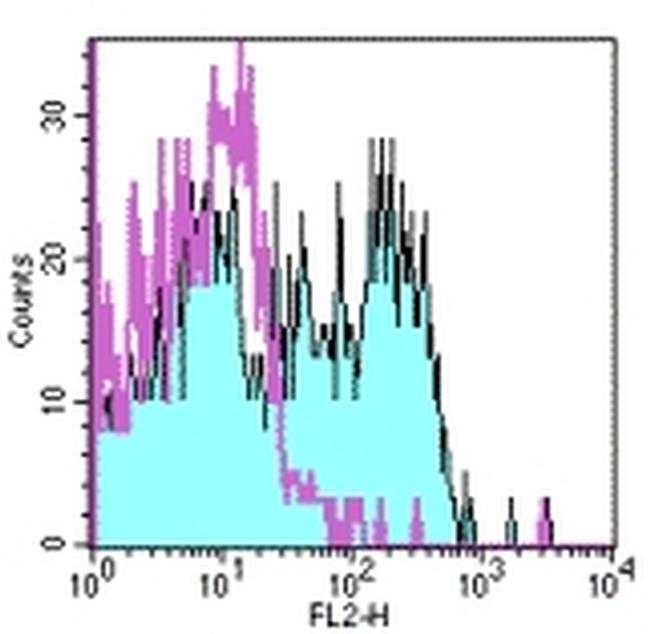 CD150 Antibody in Flow Cytometry (Flow)
