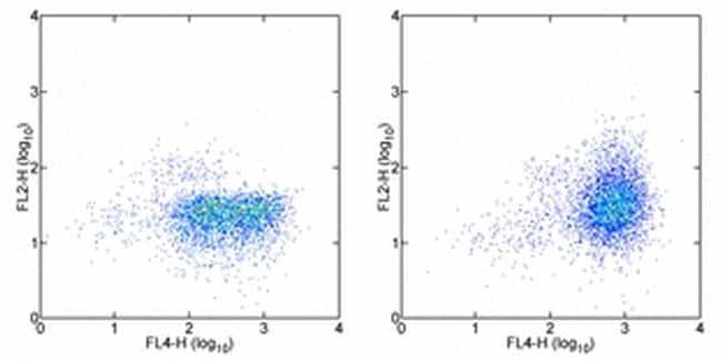 CD152 (CTLA-4) Antibody in Flow Cytometry (Flow)