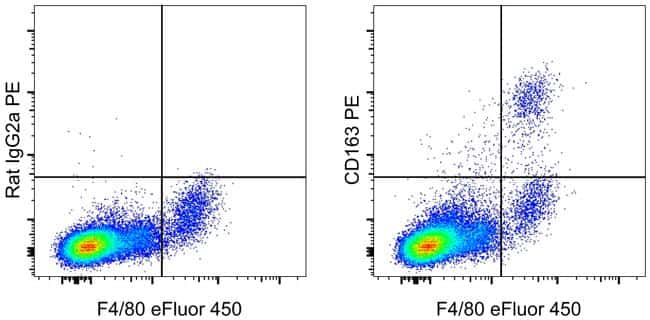 CD163 Antibody in Flow Cytometry (Flow)