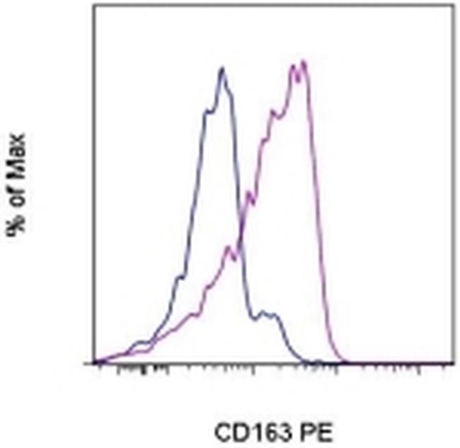 CD163 Antibody in Flow Cytometry (Flow)