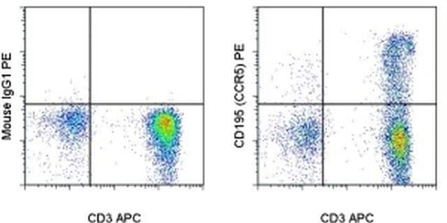 CD195 (CCR5) Antibody in Flow Cytometry (Flow)