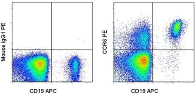 CD196 (CCR6) Antibody in Flow Cytometry (Flow)
