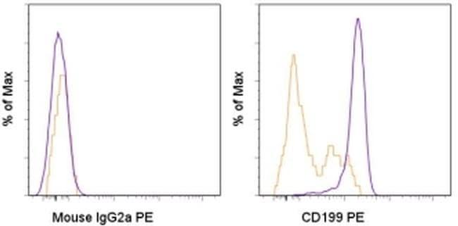 CD199 (CCR9) Antibody in Flow Cytometry (Flow)