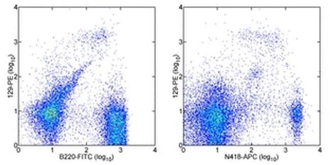 CD317 (BST2, PDCA-1) Antibody in Flow Cytometry (Flow)