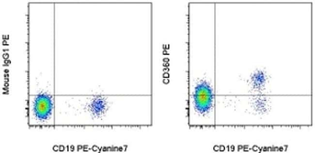 CD360 (IL-21 Receptor) Antibody in Flow Cytometry (Flow)