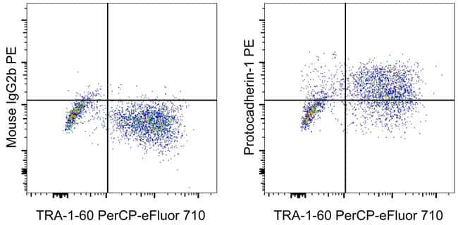 Mouse IgG2b kappa Isotype Control in Flow Cytometry (Flow)