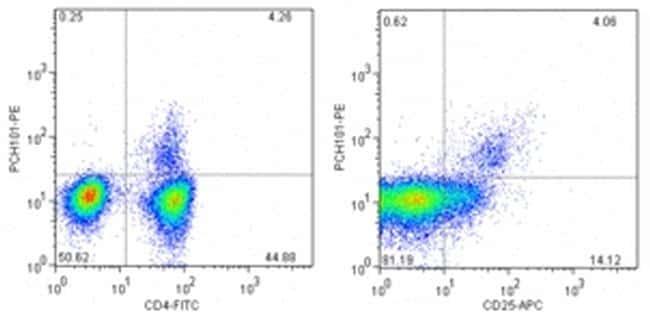 FOXP3 Antibody in Flow Cytometry (Flow)