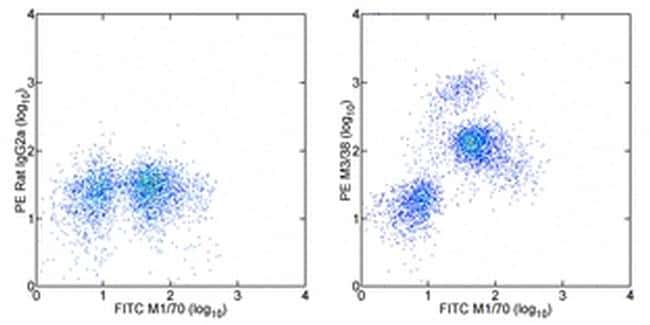 Galectin 3 Antibody in Flow Cytometry (Flow)