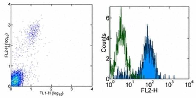 CD328 (Siglec7) Antibody in Flow Cytometry (Flow)