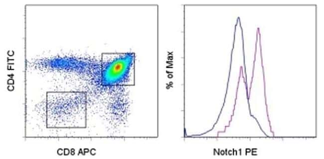 NOTCH1 Antibody in Flow Cytometry (Flow)