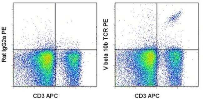 TCR V beta 10b Antibody in Flow Cytometry (Flow)