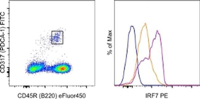 IRF7 Antibody in Flow Cytometry (Flow)