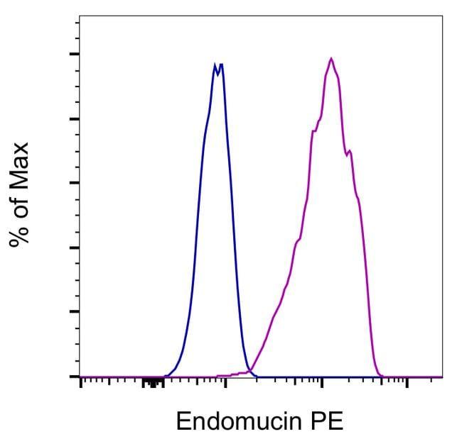 Endomucin Antibody in Flow Cytometry (Flow)