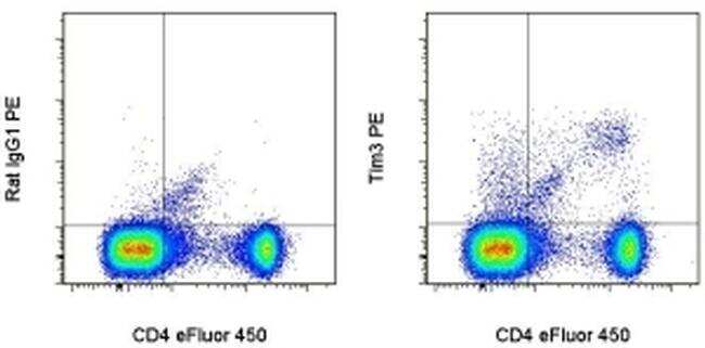 CD366 (TIM3) Antibody in Flow Cytometry (Flow)