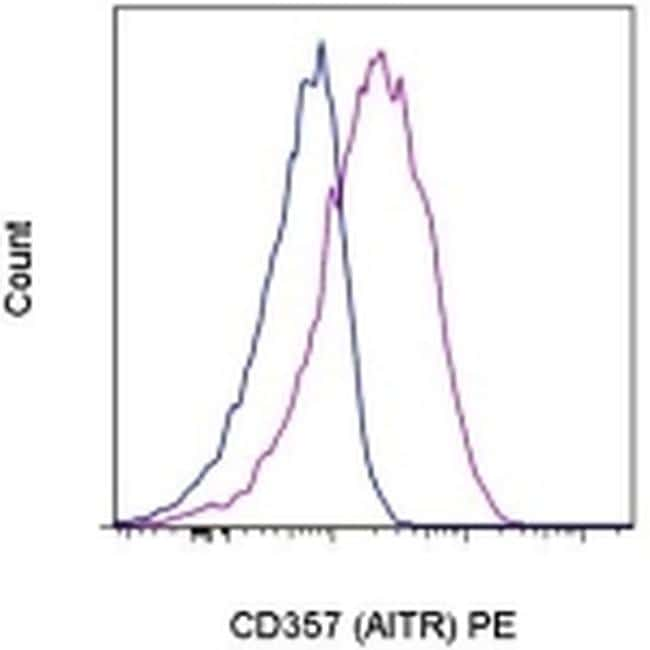 CD357 (AITR/GITR) Antibody in Flow Cytometry (Flow)