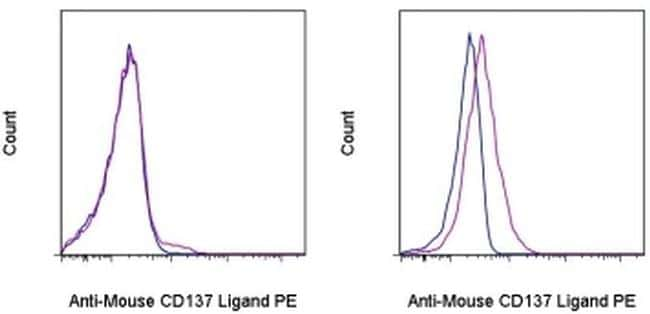 CD137 Ligand (4-1BB Ligand) Antibody in Flow Cytometry (Flow)