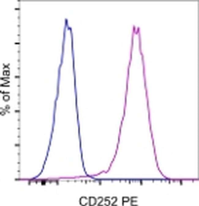 CD252 (OX40 Ligand) Antibody in Flow Cytometry (Flow)