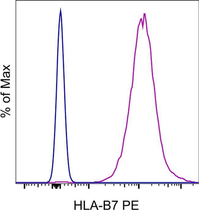 HLA-B7 Antibody in Flow Cytometry (Flow)