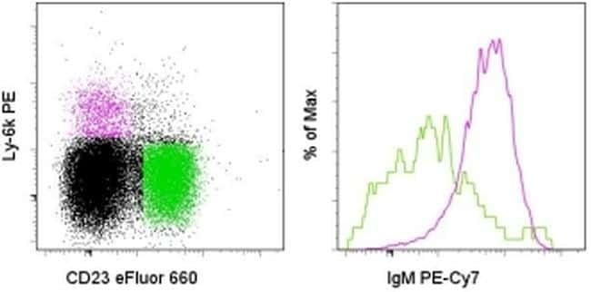 Ly-6K Antibody in Flow Cytometry (Flow)