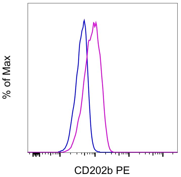 CD202b (TIE2) Antibody in Flow Cytometry (Flow)