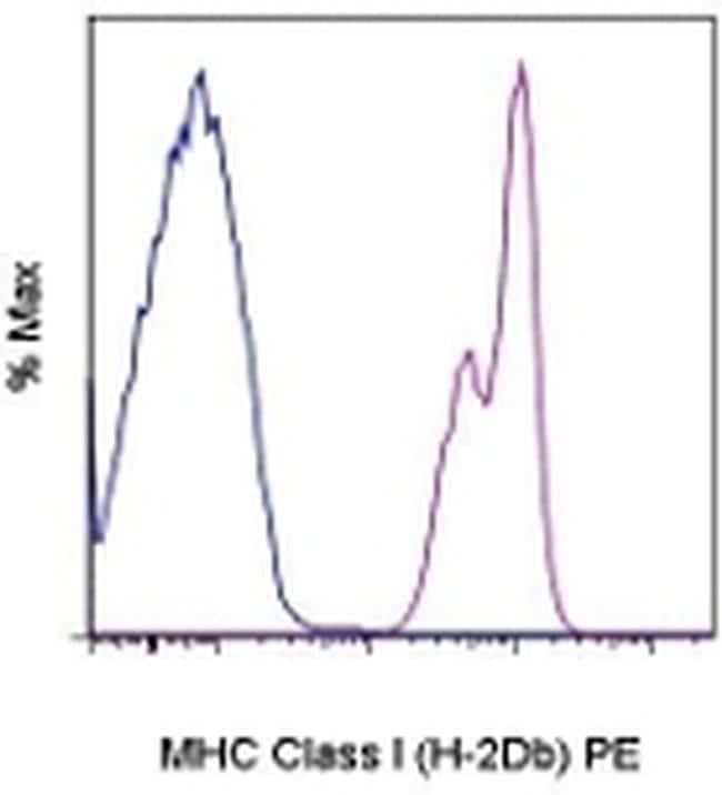 MHC Class I (H-2Db) Antibody in Flow Cytometry (Flow)