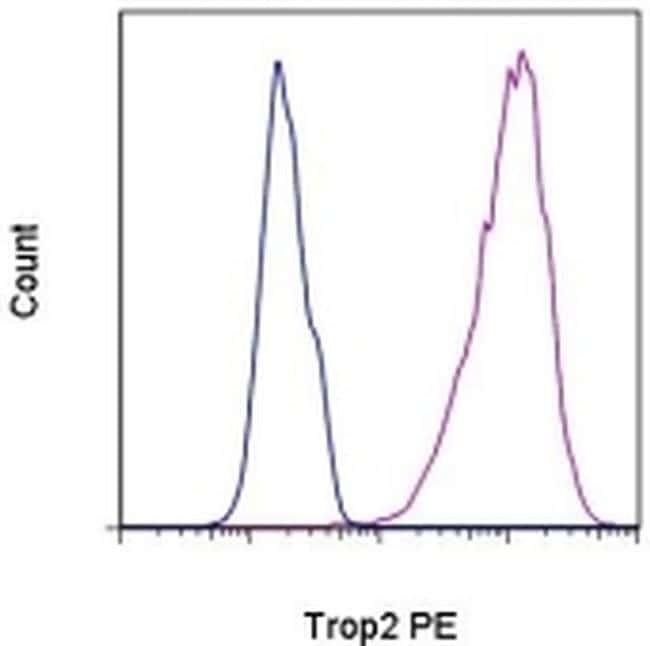 Trop2 (EGP-1) Antibody in Flow Cytometry (Flow)