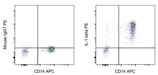 IL-1 beta Antibody in Flow Cytometry (Flow)