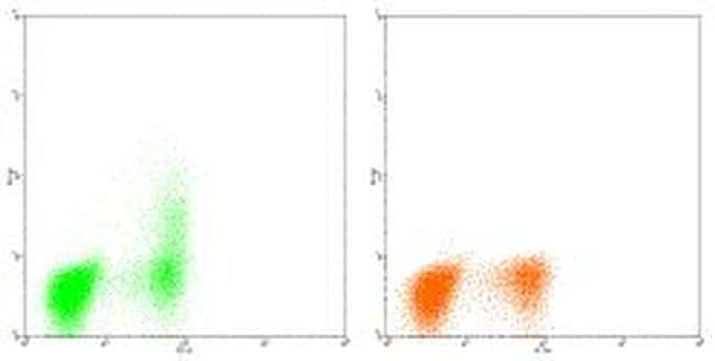 IL-2 Antibody in Flow Cytometry (Flow)