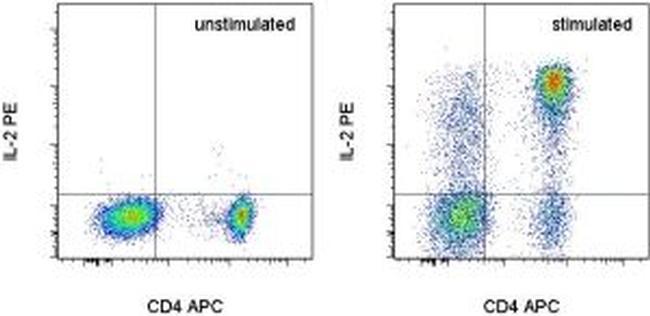 IL-2 Antibody in Flow Cytometry (Flow)
