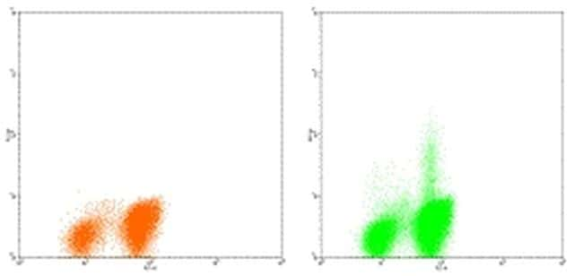 IL-4 Antibody in Flow Cytometry (Flow)