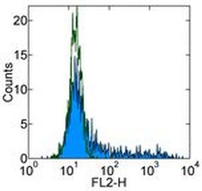 CCL2 (MCP-1) Antibody in Flow Cytometry (Flow)