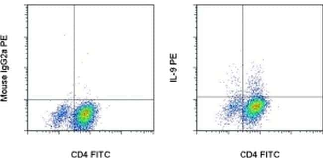 IL-9 Antibody in Flow Cytometry (Flow)