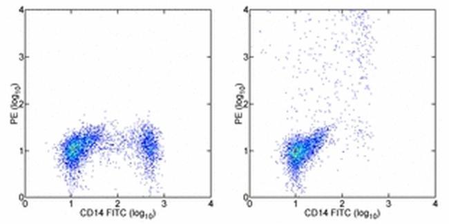 IL-12/IL-23 p40 Antibody in Flow Cytometry (Flow)