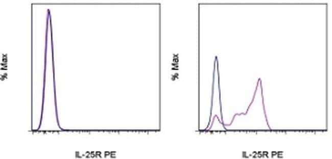 IL-25R (IL-17RB) Antibody in Flow Cytometry (Flow)