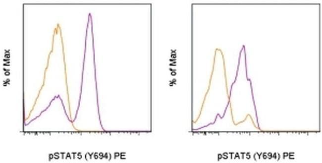 Phospho-STAT5 (Tyr694) Antibody in Flow Cytometry (Flow)