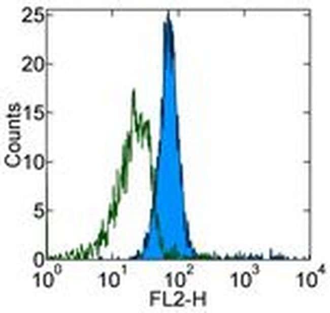 CD281 (TLR1) Antibody in Flow Cytometry (Flow)