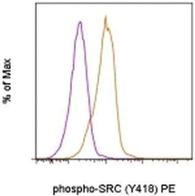 Phospho-SRC (Tyr418) Antibody in Flow Cytometry (Flow)